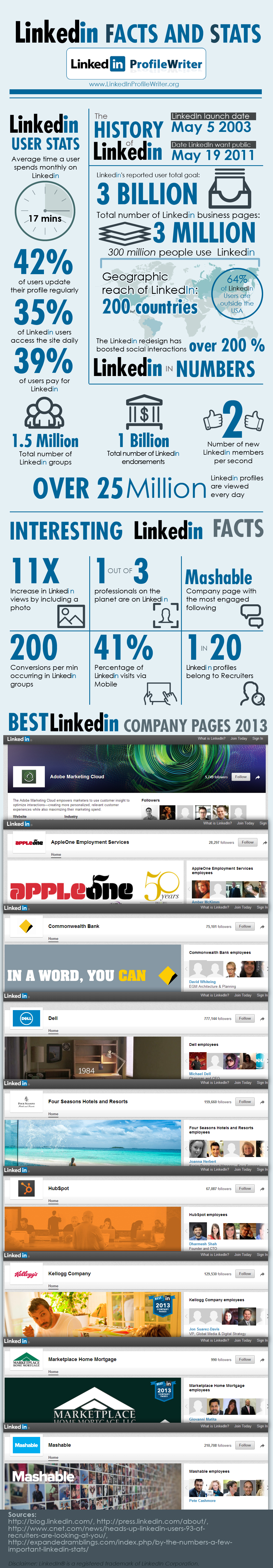 linkedin facts and stats